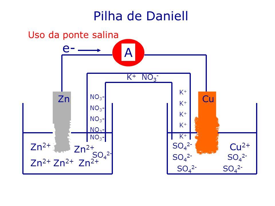 Zn 2+ Cu 2+ A CuZn Zn 2+ e- SO 4 2- Pilha de Daniell Uso da ponte salina K + NO 3 - NO 3 - K+K+K+K+K+K+K+K+K+K+