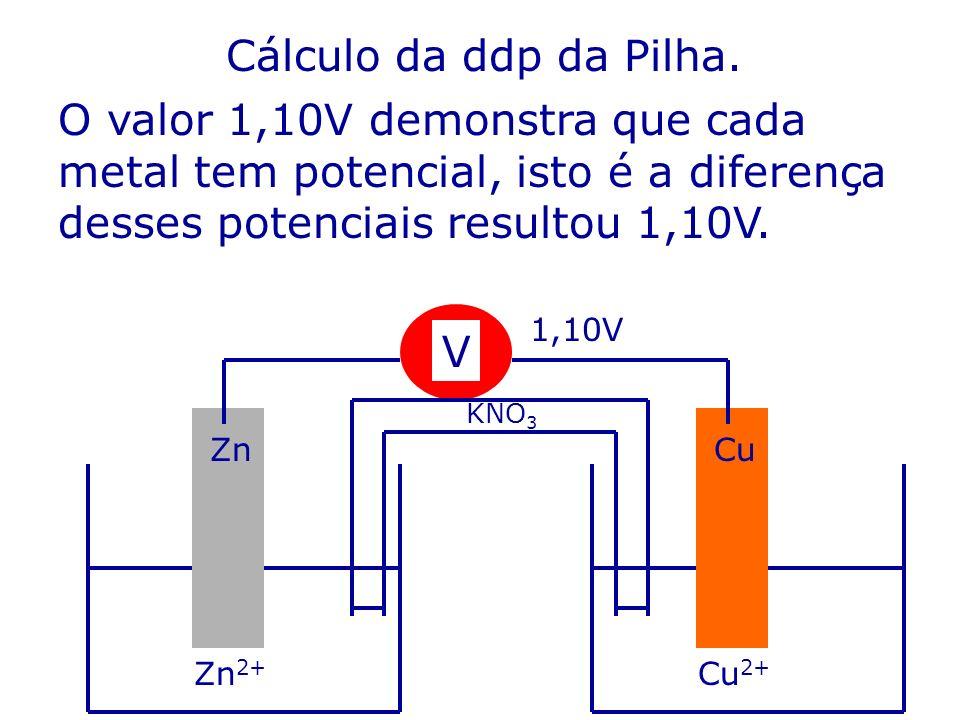 Cálculo da ddp da Pilha. O valor 1,10V demonstra que cada metal tem potencial, isto é a diferença desses potenciais resultou 1,10V. Zn 2+ Cu 2+ V CuZn