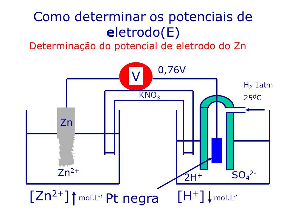 Como determinar os potenciais de eletrodo(E) Determinação do potencial de eletrodo do Zn Zn 2+ V 0,76V KNO 3 H 2 1atm 25ºC Zn [Zn 2+ ] mol.L -1 2H + S