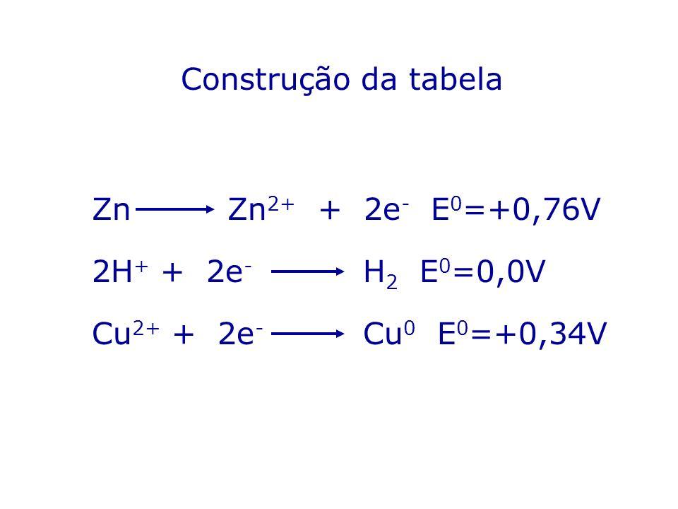 Construção da tabela ZnZn 2+ + 2e - E 0 =+0,76V 2H + + 2e - H 2 E 0 =0,0V Cu 2+ + 2e - Cu 0 E 0 =+0,34V