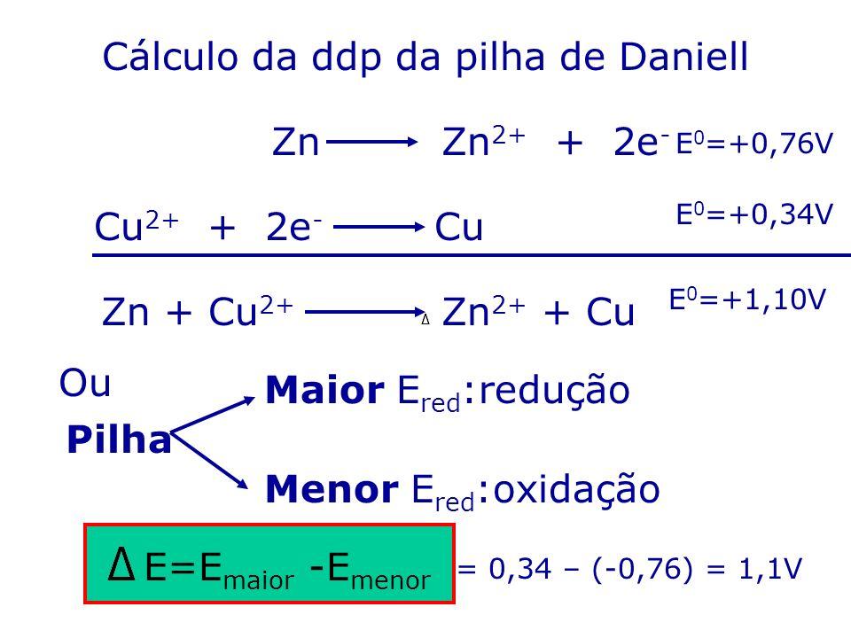 Cálculo da ddp da pilha de Daniell ZnZn 2+ + 2e - Cu 2+ + 2e - Cu Zn + Cu 2+ Zn 2+ + Cu E 0 =+0,76V E 0 =+0,34V E 0 =+1,10V Ou Pilha Maior E red :redu