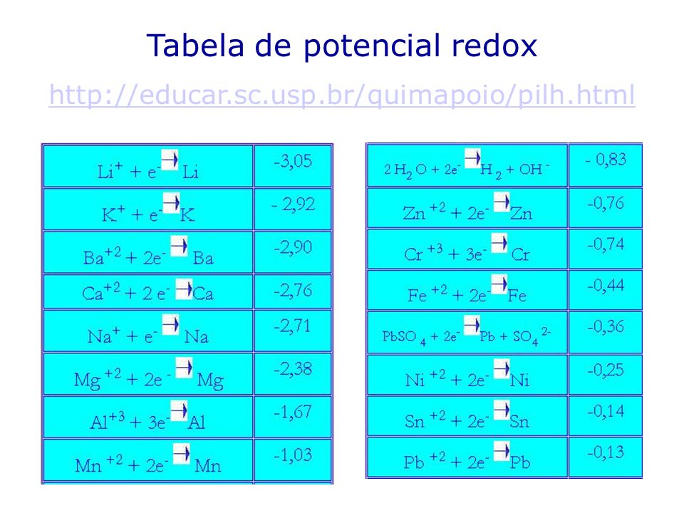 Tabela de potencial redox http://educar.sc.usp.br/quimapoio/pilh.html