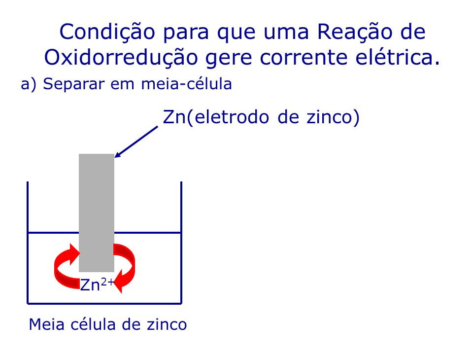 Condição para que uma Reação de Oxidorredução gere corrente elétrica. Zn 2+ Zn(eletrodo de zinco) a) Separar em meia-célula Meia célula de zinco