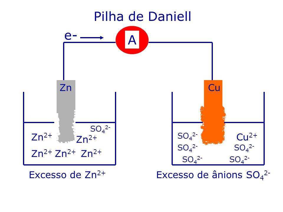 Pilha de Daniell Zn 2+ Cu 2+ A CuZn Zn 2+ Excesso de Zn 2+ e- Excesso de ânions SO 4 2- SO 4 2-