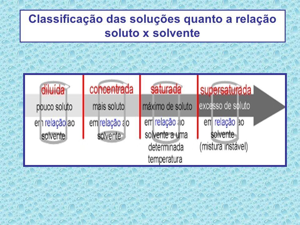 Classificação das soluções quanto a relação soluto x solvente