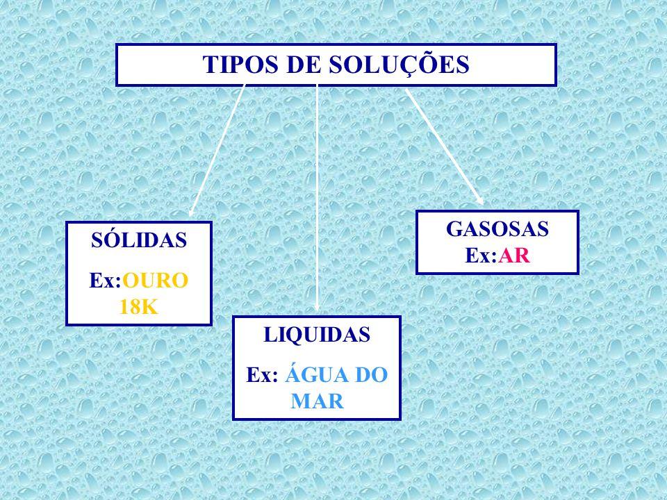 TIPOS DE SOLUÇÕES SÓLIDAS Ex:OURO 18K LIQUIDAS Ex: ÁGUA DO MAR GASOSAS Ex:AR
