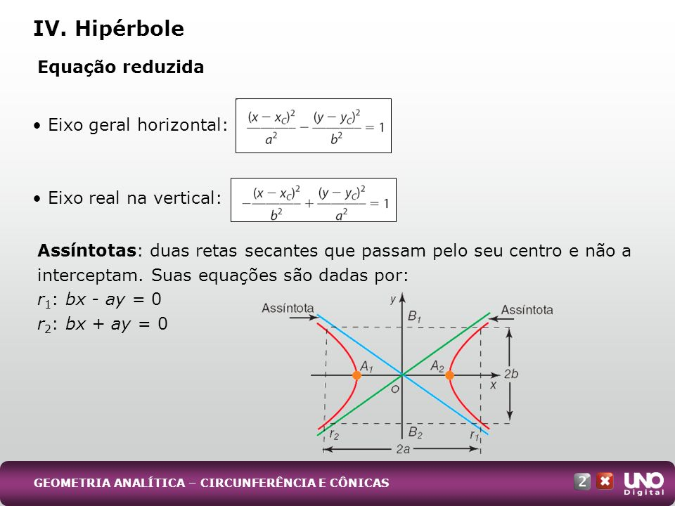 Equação reduzida Assíntotas: duas retas secantes que passam pelo seu centro e não a interceptam. Suas equações são dadas por: r 1 : bx - ay = 0 r 2 :