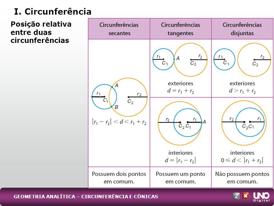 I. Circunferência Posição relativa entre duas circunferências GEOMETRIA ANALÍTICA – CIRCUNFERÊNCIA E CÔNICAS