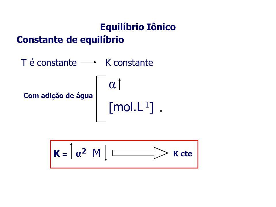Equilíbrio Iônico Constante de equilíbrio T é constante K constante Com adição de água α [mol.L -1 ] K = α 2 M K cte