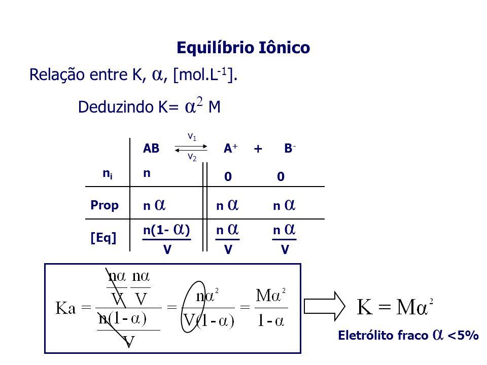 Equilíbrio Iônico Relação entre K, α, [mol.L -1 ]. nini Prop [Eq] n n α n(1- α ) V 00 n α V V Deduzindo K= α 2 M AB A + + B - v1v1 v2v2 Eletrólito fra