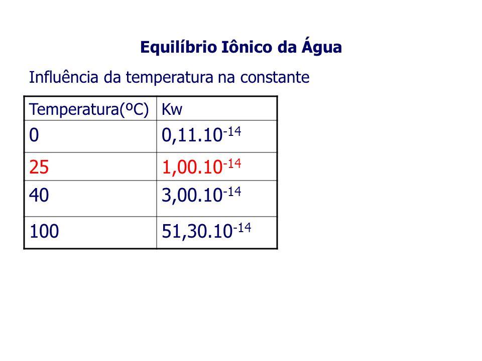 Influência da temperatura na constante Temperatura(ºC)Kw 00,11.10 -14 251,00.10 -14 403,00.10 -14 10051,30.10 -14 Equilíbrio Iônico da Água