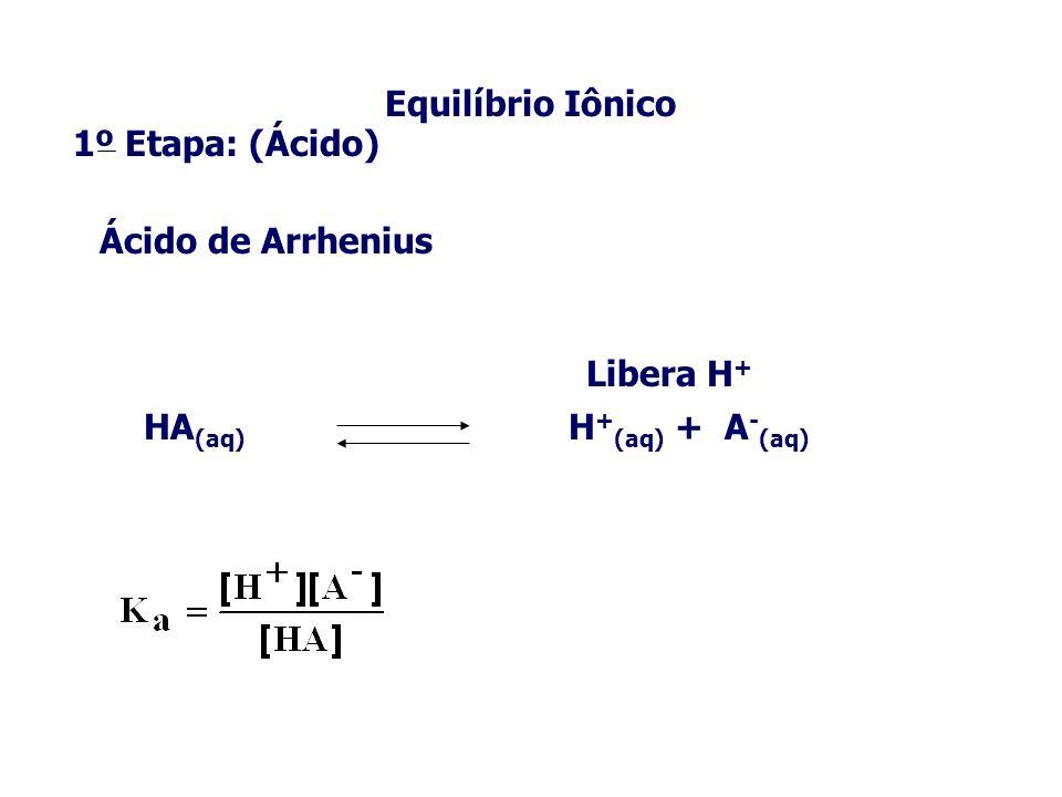 Equilíbrio Iônico 1º Etapa: (Ácido) HA (aq) H + (aq) + A - (aq) Ácido de Arrhenius Libera H +