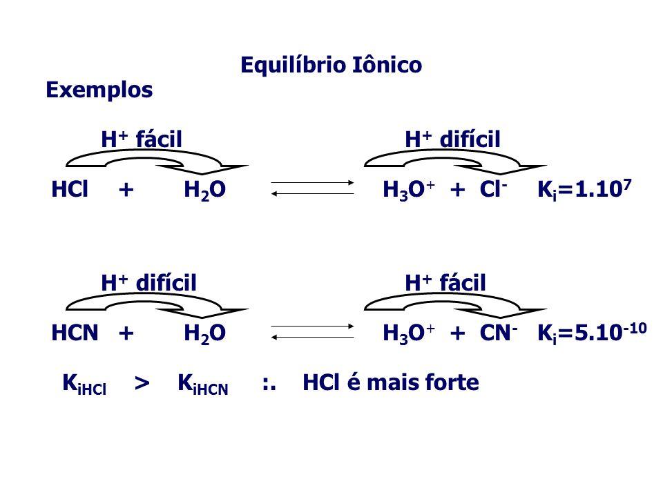 Equilíbrio Iônico Exemplos HCl+H 2 OH 3 O + + Cl - H + fácilH + difícil K i =1.10 7 HCN+H 2 OH 3 O + + CN - H + difícilH + fácil K i =5.10 -10 K iHCl