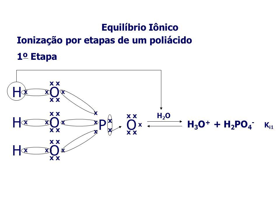 Equilíbrio Iônico Ionização por etapas de um poliácido H 2 PO 4 - + H 2 OH 3 O + + HPO 4 2- K i 2 HPO 4 2- + H 2 OH 3 O + + PO 4 3- K i 3 H 3 PO 4 + 3H 2 O3H 3 O + + PO 4 3- H 3 PO 4 + H 2 OH 3 O + + H 2 PO 4 - K i1 3º Etapa - 1º Etapa - 2º Etapa - KtKt K t =K 1.K 2.K 3