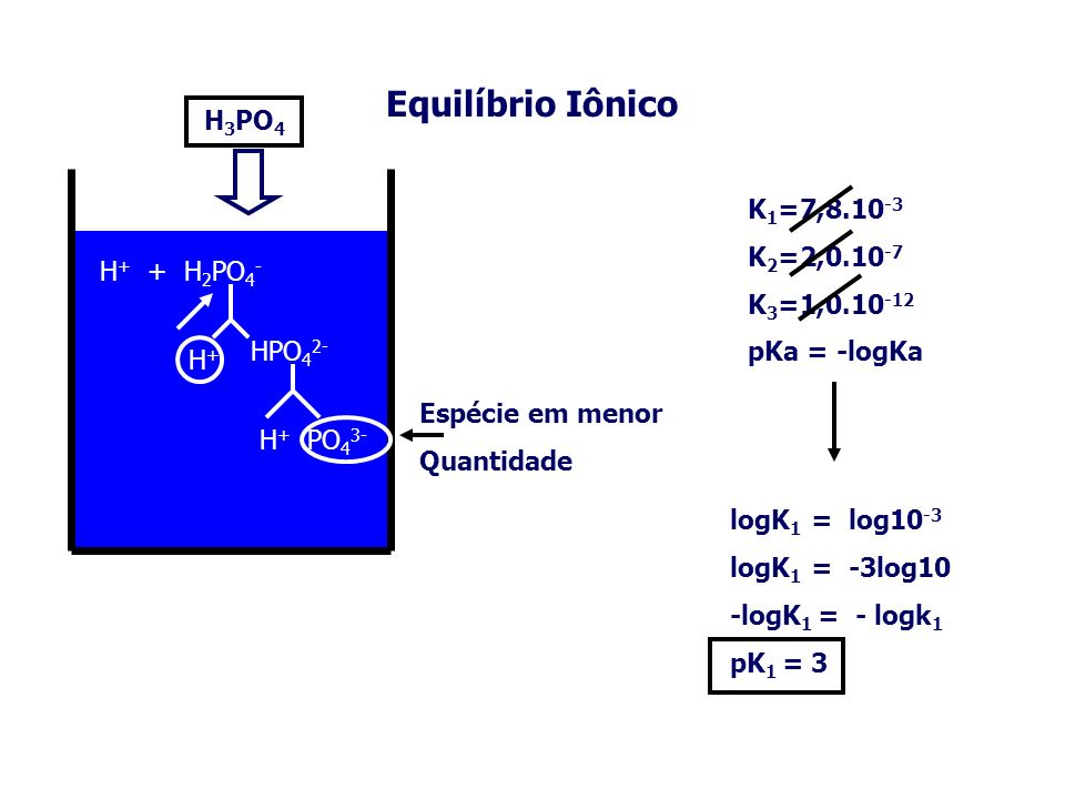 Equilíbrio Iônico H + + H 2 PO 4 - H+H+ HPO 4 2- H 3 PO 4 H + PO 4 3- Espécie em menor Quantidade K 1 =7,8.10 -3 K 2 =2,0.10 -7 K 3 =1,0.10 -12 logK 1