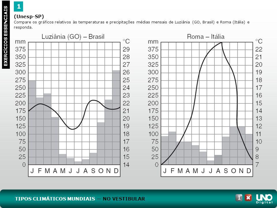 (Unesp-SP) Compare os gráficos relativos às temperaturas e precipitações médias mensais de Luziânia (GO, Brasil) e Roma (Itália) e responda. 1 EXERC Í