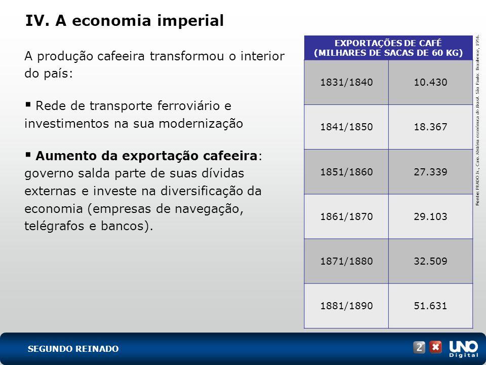 IV. A economia imperial A produção cafeeira transformou o interior do país: Rede de transporte ferroviário e investimentos na sua modernização Aumento