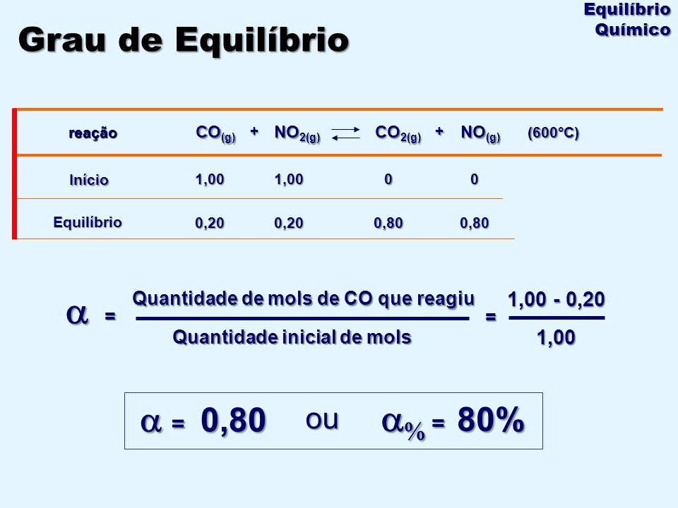 = Quantidade de mols de CO que reagiu Quantidade inicial de mols + 0,20 1,00 NO 2(g) 0,800,800,20 001,00 Início (600°C) NO (g) + CO 2(g) CO (g) reação