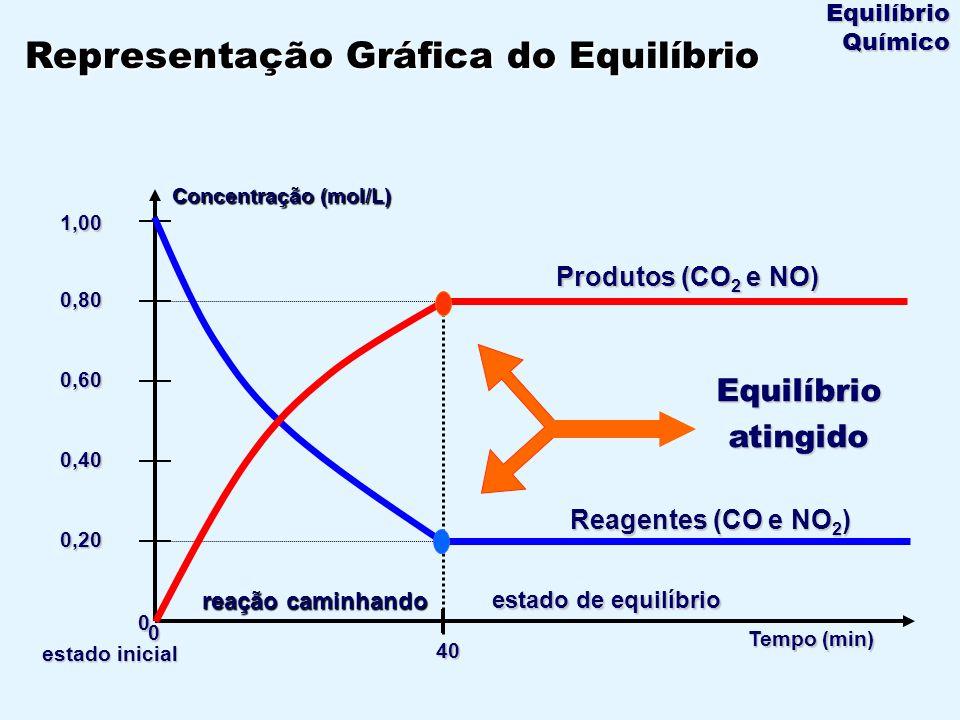 Tempo (min) velocidade v2v2v2v2 v1v1v1v1 V 1 = V 2 t reação direta reação inversa Ao atingir o equilíbrio: Gráfico: Velocidade x Tempo Equilíbrio Químico