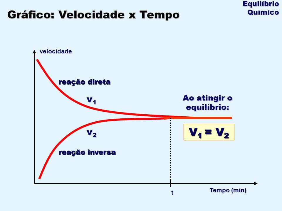 Tempo (min) velocidade v2v2v2v2 v1v1v1v1 V 1 = V 2 t reação direta reação inversa Ao atingir o equilíbrio: Gráfico: Velocidade x Tempo Equilíbrio Quím