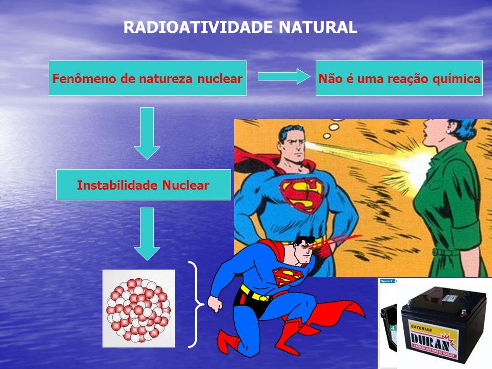 RADIOATIVIDADE NATURAL Não é uma reação químicaFenômeno de natureza nuclear Instabilidade Nuclear Z > 82 (instável) 82 Pb é estável !