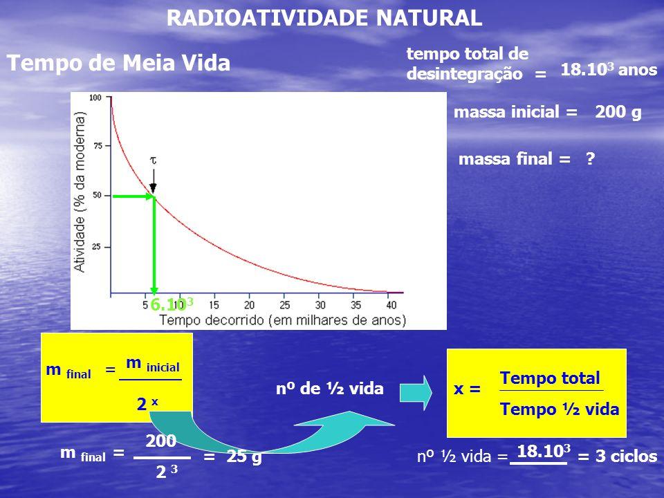 RADIOATIVIDADE NATURAL Tempo de Meia Vida m final = m inicial 2 x x = Tempo total Tempo ½ vida nº de ½ vida tempo total de desintegração = 18.10 3 ano