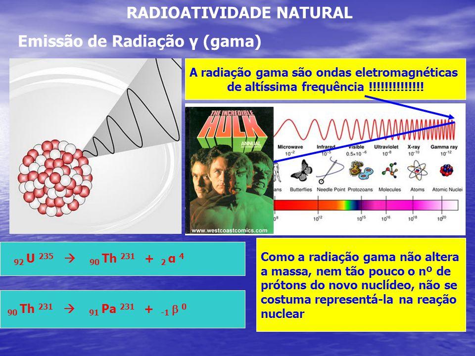RADIOATIVIDADE NATURAL Emissão de Radiação γ (gama) A radiação gama são ondas eletromagnéticas de altíssima frequência !!!!!!!!!!!!!! 92 U 235 90 Th 2
