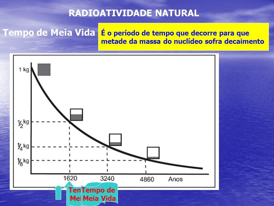 RADIOATIVIDADE NATURAL Tempo de Meia Vida É o período de tempo que decorre para que metade da massa do nuclídeo sofra decaimento Tempo de Meia Vida Te