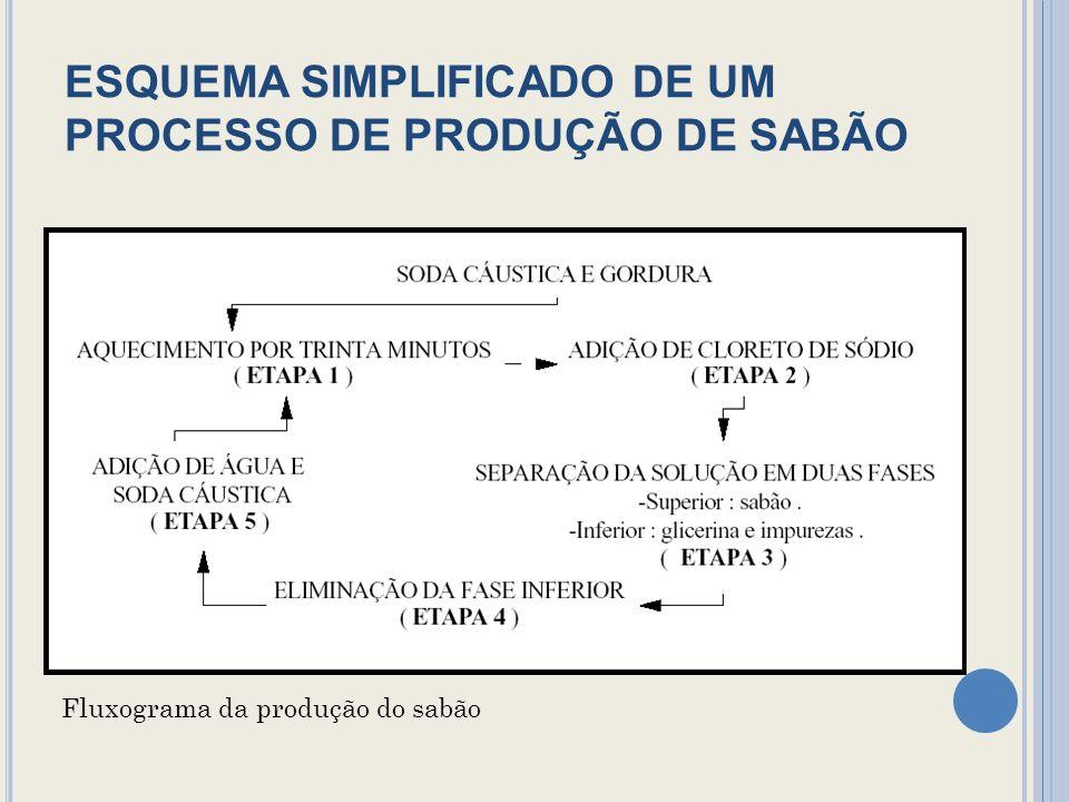 ESQUEMA SIMPLIFICADO DE UM PROCESSO DE PRODUÇÃO DE SABÃO Fluxograma da produção do sabão