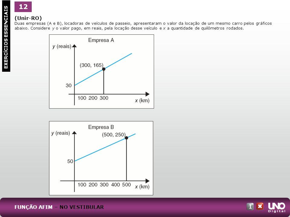 (Unir-RO) Duas empresas (A e B), locadoras de veículos de passeio, apresentaram o valor da locação de um mesmo carro pelos gráficos abaixo. Considere