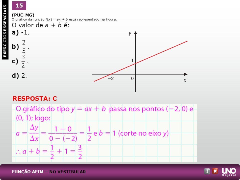 (PUC-MG) O gráfico da função f(x) = ax + b está representado na figura. O valor de a + b é: a) -1. b). c). d) 2. 1 EXERC Í CIOS ESSENCIAIS 15 FUNÇÃO A