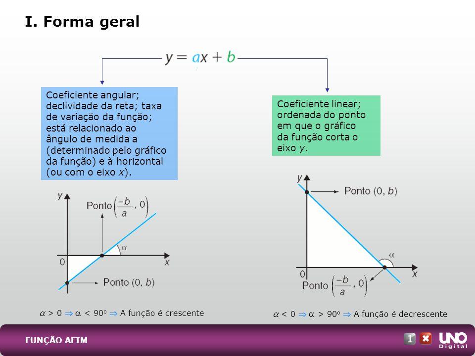 I. Forma geral FUNÇÃO AFIM Coeficiente angular; declividade da reta; taxa de variação da função; está relacionado ao ângulo de medida a (determinado p