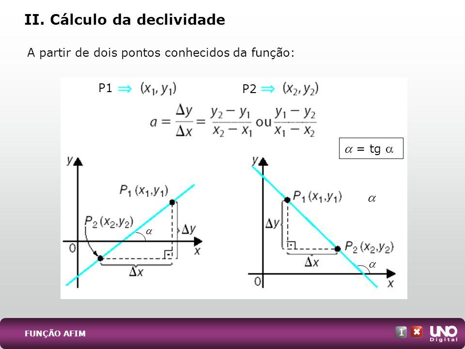 II. Cálculo da declividade A partir de dois pontos conhecidos da função: FUNÇÃO AFIM P1 P2 = tg
