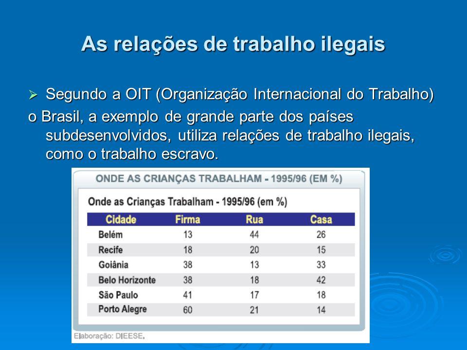 As relações de trabalho ilegais Segundo a OIT (Organização Internacional do Trabalho) Segundo a OIT (Organização Internacional do Trabalho) o Brasil,