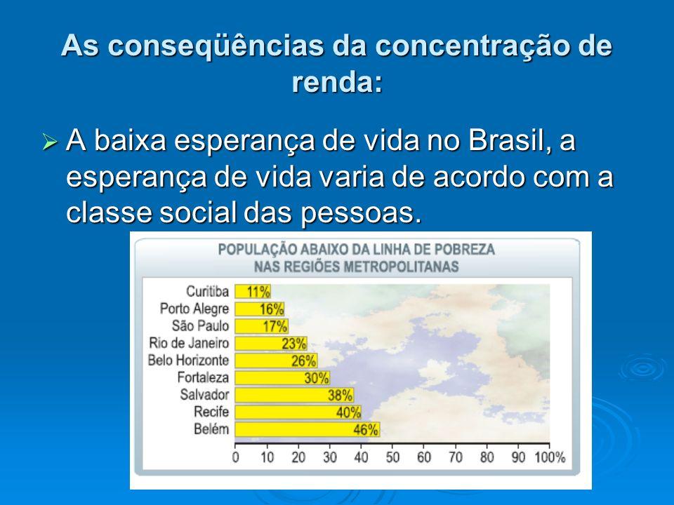 As conseqüências da concentração de renda: A baixa esperança de vida no Brasil, a esperança de vida varia de acordo com a classe social das pessoas. A