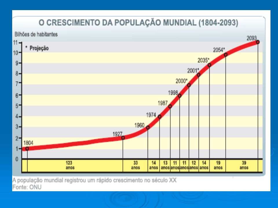 A explosão demográfica Depois da Segunda Guerra Mundial, as taxas de mortalidade começaram a cair nos países subdesenvolvidos.