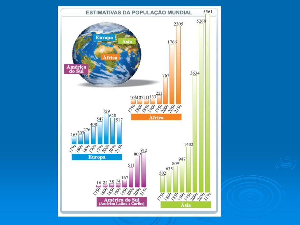 Migrações externas Até a década de quarenta do século XX o Brasil era Até a década de quarenta do século XX o Brasil era considerado um país de imigração, ou seja, de atração populacional.