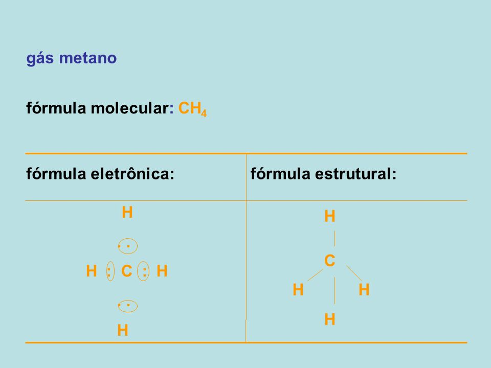 gás metano fórmula molecular: CH 4 fórmula eletrônica:fórmula estrutural: H.. H : C : H.. H C H H H