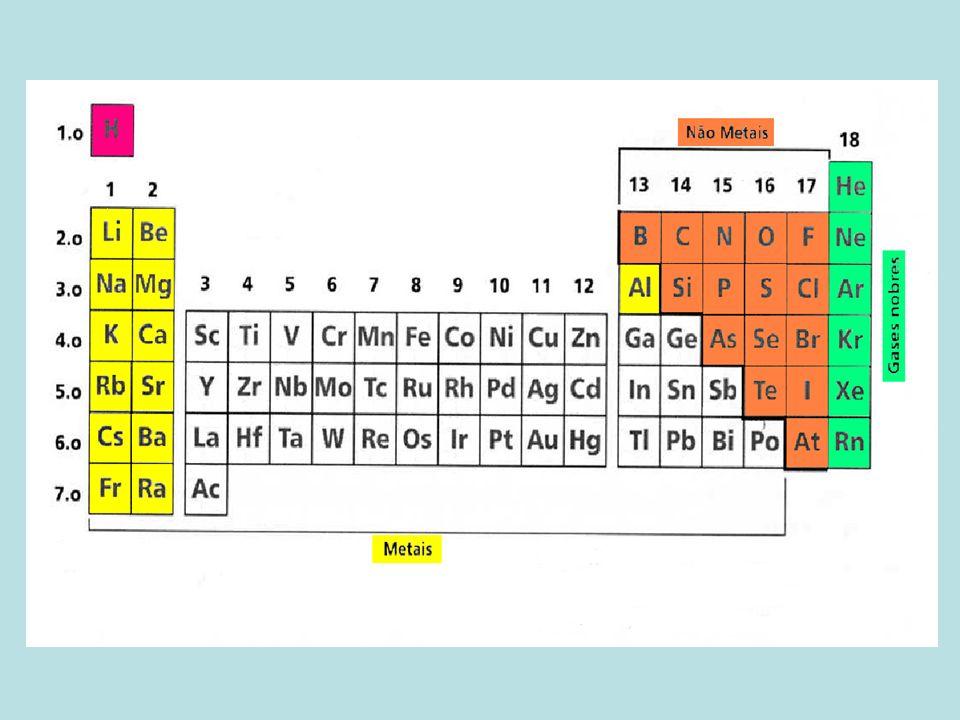 Metal (grupos 1, 2 e 13): poucos elétrons na camada de valência: 1 a 3 elétrons baixa carga nuclear efetiva: C.N.E.= 1 ou 2 ou 3 baixa eletronegatividade, com tendência a virar cátion (perda de elétrons) Não Metal (grupos 14 (C), 15, 16 e 17): muitos elétrons na camada de valência: 5 a 7 elétrons alta carga nuclear efetiva: C.N.E.= 5 ou 6 ou 7 Alta eletronegatividade, com tendência a virar ânion (ganho de elétrons)