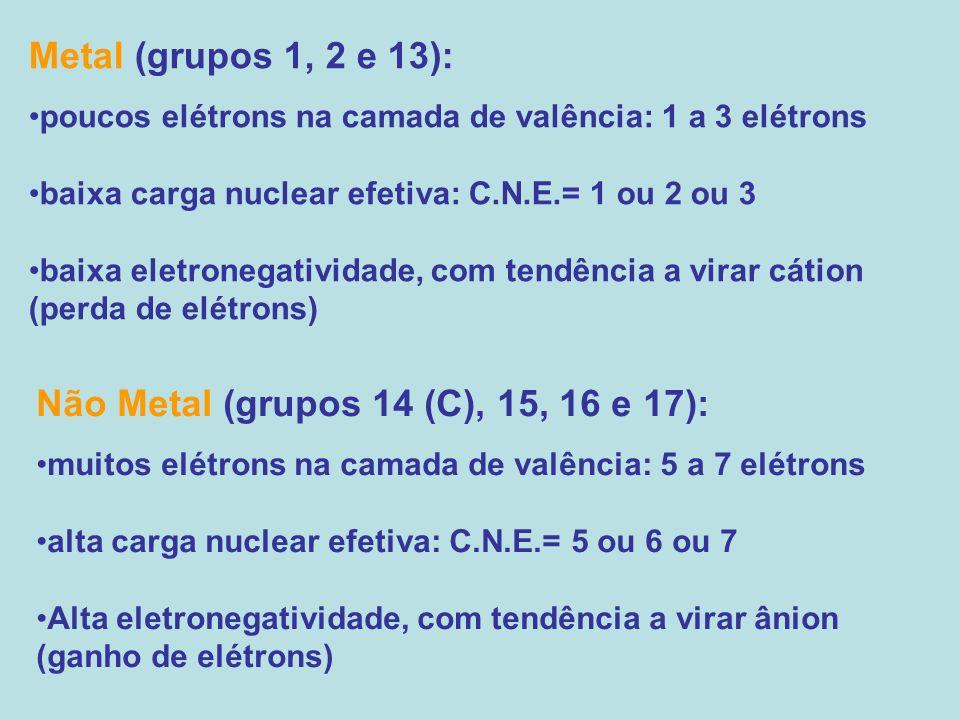 Metal (grupos 1, 2 e 13): poucos elétrons na camada de valência: 1 a 3 elétrons baixa carga nuclear efetiva: C.N.E.= 1 ou 2 ou 3 baixa eletronegativid