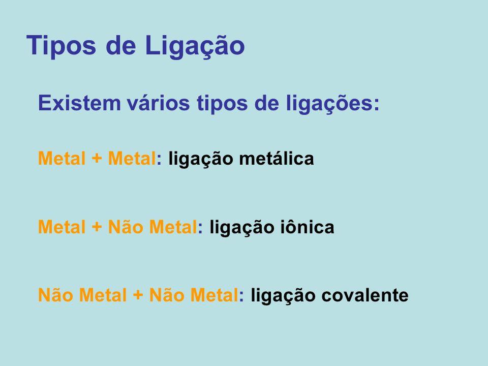 Tipos de Ligação Existem vários tipos de ligações: Metal + Metal: ligação metálica Metal + Não Metal: ligação iônica Não Metal + Não Metal: ligação co