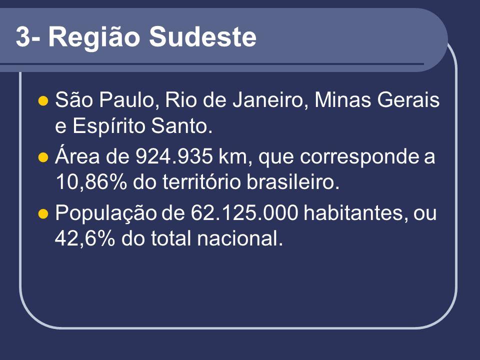 3- Região Sudeste São Paulo, Rio de Janeiro, Minas Gerais e Espírito Santo. Área de 924.935 km, que corresponde a 10,86% do território brasileiro. Pop