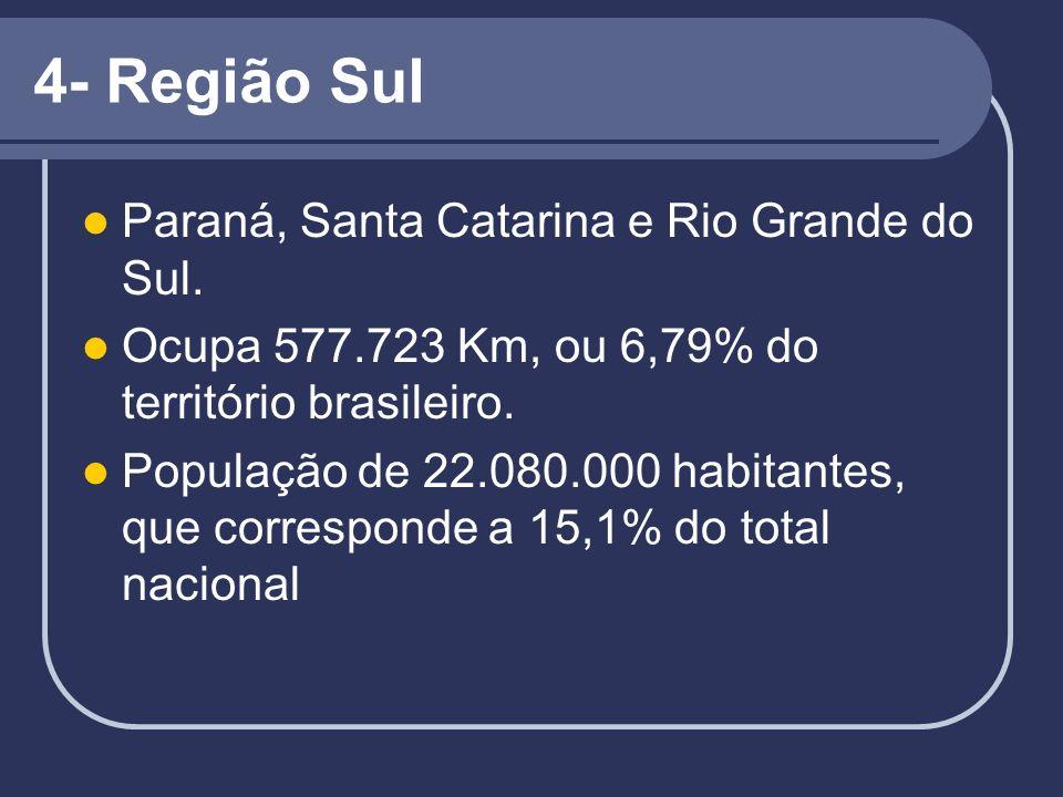 4- Região Sul Paraná, Santa Catarina e Rio Grande do Sul. Ocupa 577.723 Km, ou 6,79% do território brasileiro. População de 22.080.000 habitantes, que