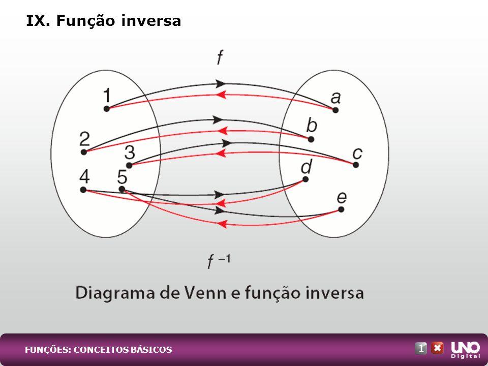 IX. Função inversa FUNÇÕES: CONCEITOS BÁSICOS