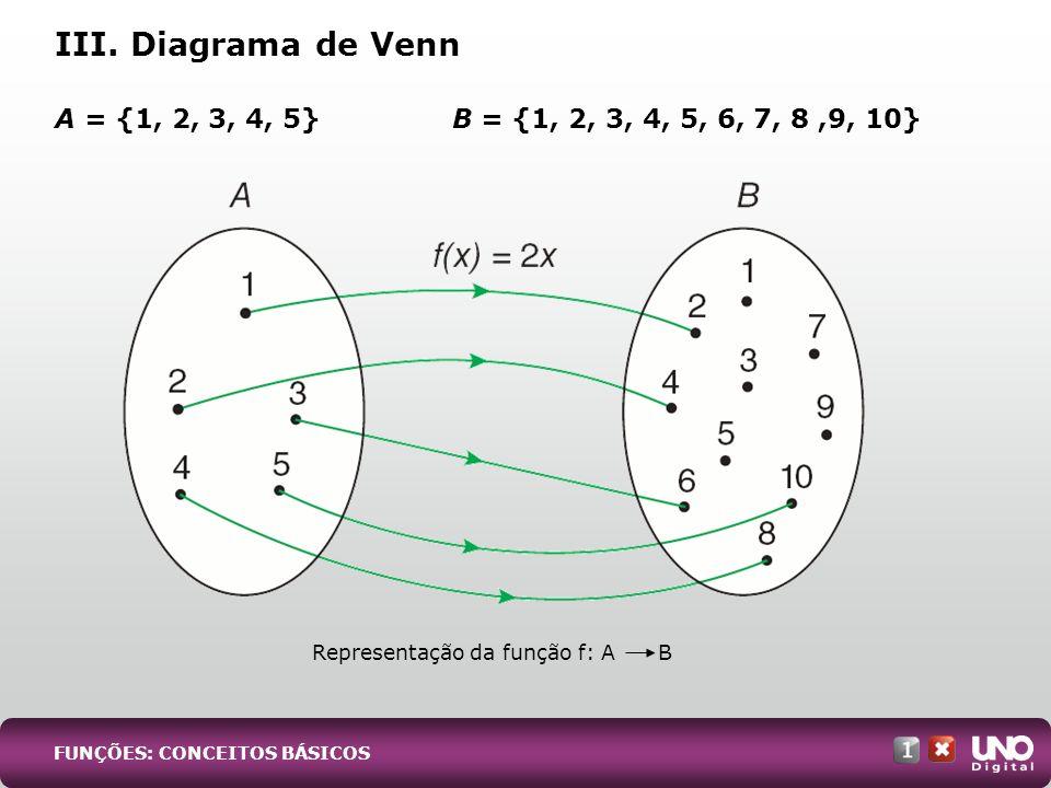 III. Diagrama de Venn A = {1, 2, 3, 4, 5}B = {1, 2, 3, 4, 5, 6, 7, 8,9, 10} Representação da função f: A B FUNÇÕES: CONCEITOS BÁSICOS