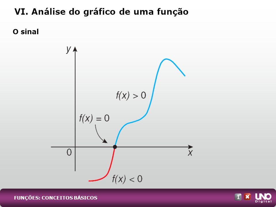 VI. Análise do gráfico de uma função O sinal FUNÇÕES: CONCEITOS BÁSICOS