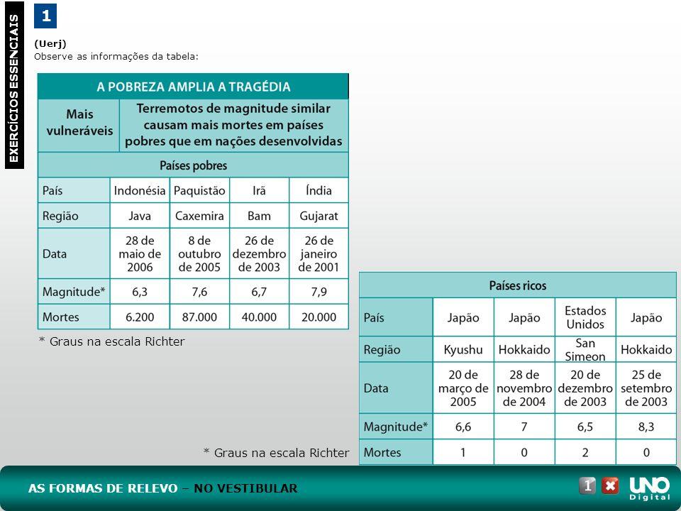 (Uerj) Observe as informações da tabela: 1 EXERC Í CIOS ESSENCIAIS AS FORMAS DE RELEVO – NO VESTIBULAR * Graus na escala Richter