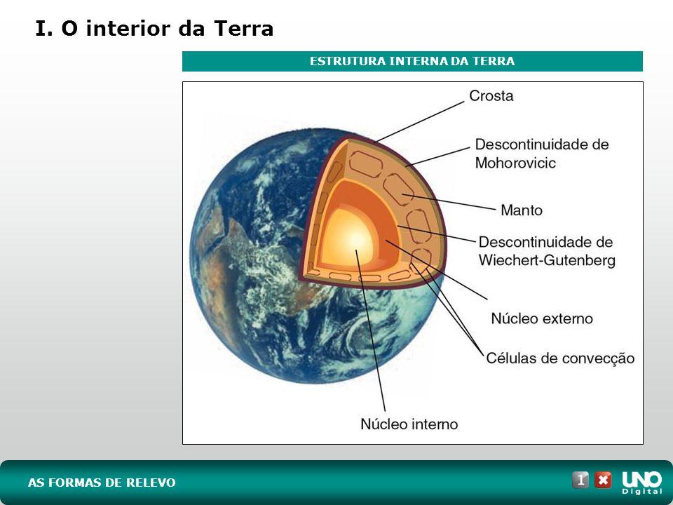 AS FORMAS DE RELEVO I. O interior da Terra ESTRUTURA INTERNA DA TERRA