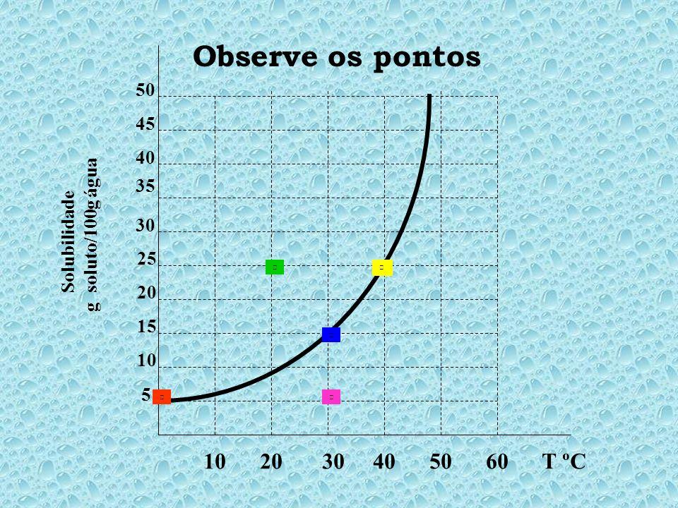 10 20 30 40 50 60 T ºC 5 10 15 20 25 30 35 45 40 50 Solubilidade g soluto/100g água