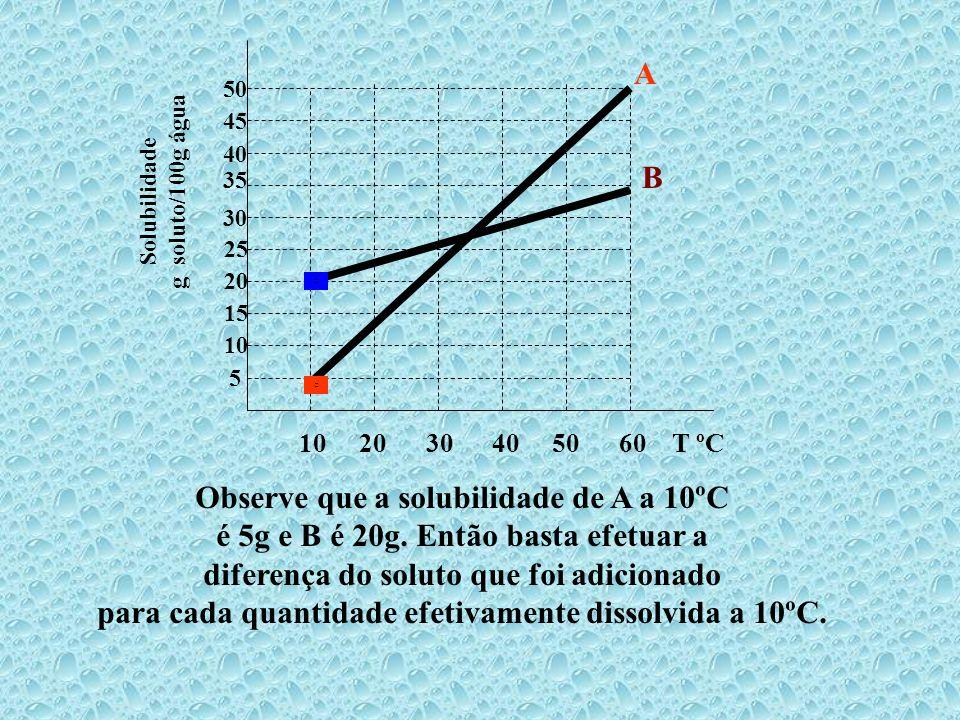 10 20 30 40 50 60 T ºC 5 10 15 20 25 30 35 45 40 50 Solubilidade g soluto/100g água A B Resp. Ocorrerá a precipitação de 20g da substância A e 5g da s
